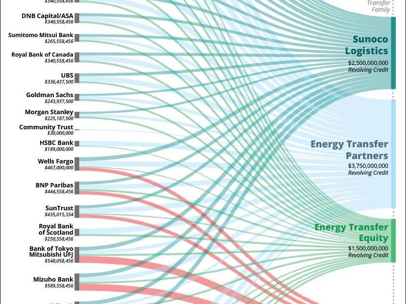 Canadian Banks Fund Dakota Access Pipeline Companies Investigation